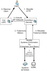 Schéma Modèle MVC