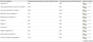 Gestion des catégories sensibles dans AdSense